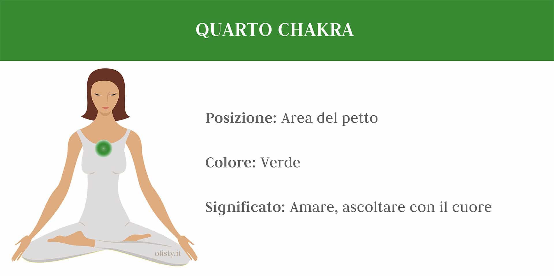 7 Chakra Medicina Tradizionale Cinese approccio olistico medicina alternativa Quarto Chakra