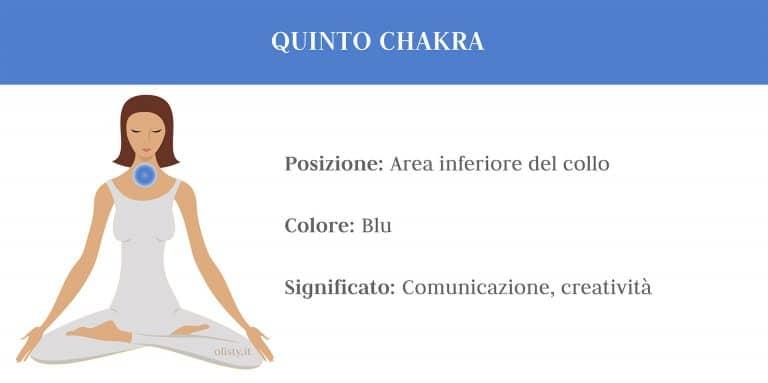 7 Chakra Medicina Tradizionale Cinese approccio olistico medicina alternativa Quinto Chakra