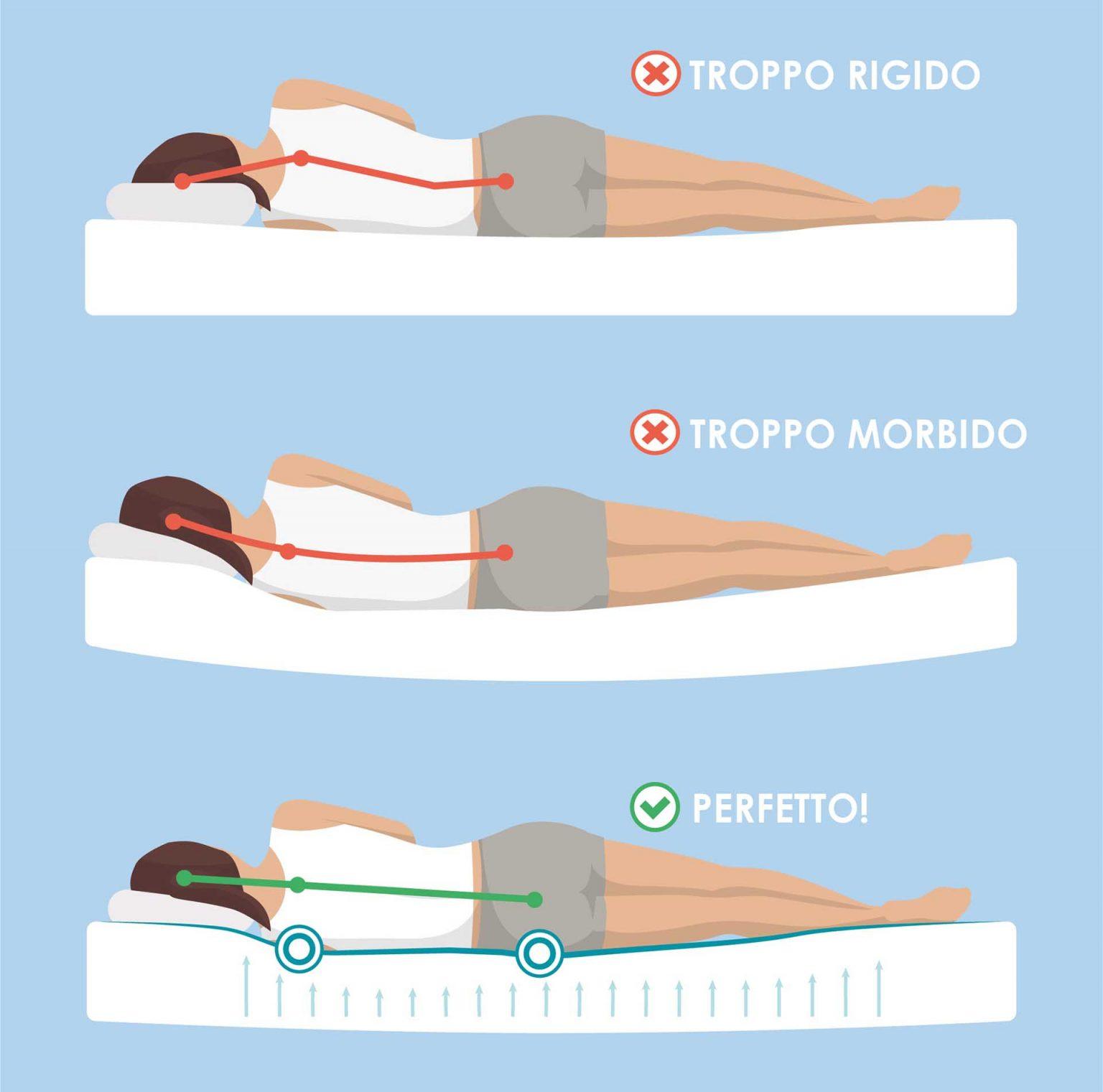 Come scegliere il materasso che fa per te